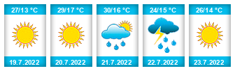 Výhled počasí pro místo Spělkov na Slunečno.cz