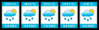 Výhled počasí pro místo Spešov na Slunečno.cz