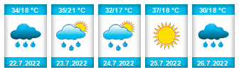 Výhled počasí pro místo Ivaň (okres Brno-venkov) na Slunečno.cz
