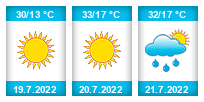 Výhled počasí pro místo Javůrek na Slunečno.cz