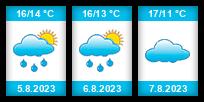 Výhled počasí pro místo Úsov na Slunečno.cz