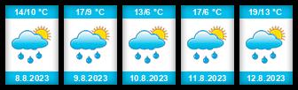 Výhled počasí pro místo Stanoviště na Slunečno.cz