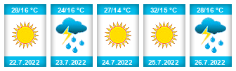 Výhled počasí pro místo Doubice na Slunečno.cz