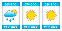 Výhled počasí pro místo Batelov na Slunečno.cz