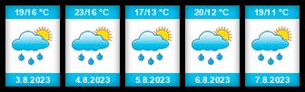 Výhled počasí pro místo Janovice na Slunečno.cz