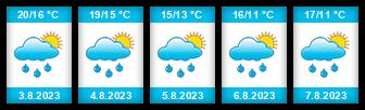 Výhled počasí pro místo Čejkovice (okres Hodonín) na Slunečno.cz