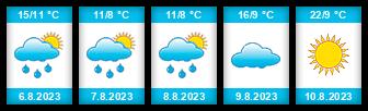 Výhled počasí pro místo Staré Hamry na Slunečno.cz