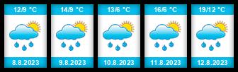 Výhled počasí pro místo Bělá (okres Havlíčkův Brod) na Slunečno.cz