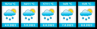 Výhled počasí pro místo Jedlá na Slunečno.cz