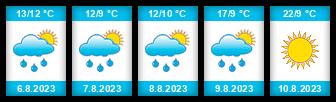 Výhled počasí pro místo Skorkov (okres Havlíčkův Brod) na Slunečno.cz