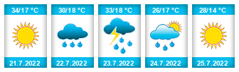 Výhled počasí pro místo Hať na Slunečno.cz