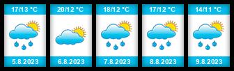 Výhled počasí pro místo Horka nad Moravou na Slunečno.cz