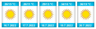 Výhled počasí pro místo Lednice na Slunečno.cz
