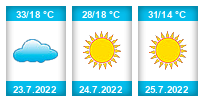 Výhled počasí pro místo Stará Bělá na Slunečno.cz