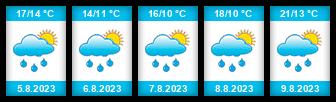 Výhled počasí pro místo Mosty u Jablunkova na Slunečno.cz