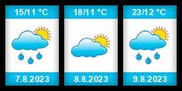 Výhled počasí pro místo Mutěnice (okres Hodonín) na Slunečno.cz