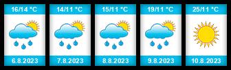 Výhled počasí pro místo Bažantnice na Slunečno.cz