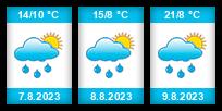 Výhled počasí pro místo Kacíř (Tavíkovice) na Slunečno.cz