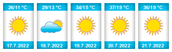 Výhled počasí pro místo Šísary na Slunečno.cz