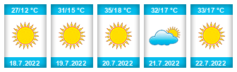 Výhled počasí pro místo Horní rybník (Popůvky) na Slunečno.cz