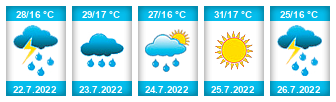 Výhled počasí pro místo Smíchov (Borovná) na Slunečno.cz