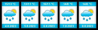 Výhled počasí pro místo Bělohradský rybník na Slunečno.cz