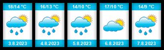 Výhled počasí pro místo Bělský rybník na Slunečno.cz