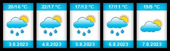 Výhled počasí pro místo Strání na Slunečno.cz