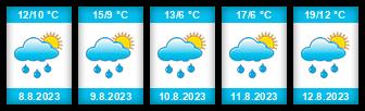 Výhled počasí pro místo Jilemský rybník na Slunečno.cz
