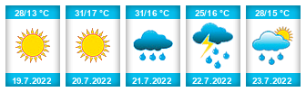 Výhled počasí pro místo Jívovský rybník na Slunečno.cz