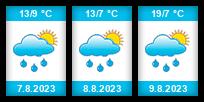 Výhled počasí pro místo Jubilejní rybník na Slunečno.cz