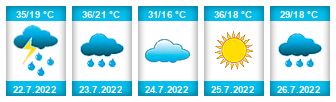 Výhled počasí pro místo Vnorovy na Slunečno.cz