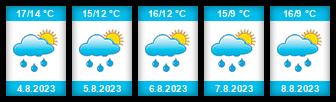 Výhled počasí pro místo Silnice na Slunečno.cz