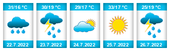 Výhled počasí pro místo Vrdy na Slunečno.cz