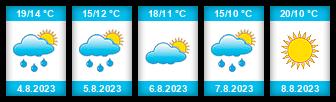 Výhled počasí pro místo Baštářův rybník na Slunečno.cz