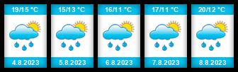 Výhled počasí pro místo Zlonice na Slunečno.cz