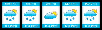 Výhled počasí pro místo Bělizna na Slunečno.cz