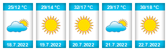 Výhled počasí pro místo Jackovský rybník na Slunečno.cz