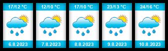 Výhled počasí pro místo Hrachovec na Slunečno.cz