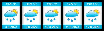 Výhled počasí pro místo Horní hluboký rybník na Slunečno.cz