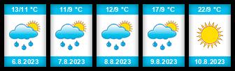Výhled počasí pro místo Horní Jarošův rybník na Slunečno.cz
