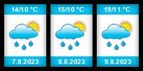 Výhled počasí pro místo Křemže na Slunečno.cz