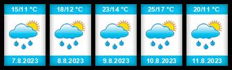 Výhled počasí pro místo Březno na Slunečno.cz