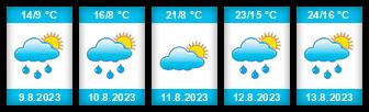 Výhled počasí pro místo Kacíř (Chotěboř) na Slunečno.cz