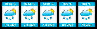 Výhled počasí pro místo Horní rybník (Dobronín) na Slunečno.cz