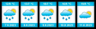 Výhled počasí pro místo Horní Honzovský rybník na Slunečno.cz