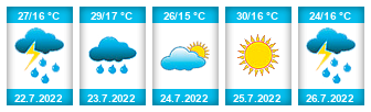 Výhled počasí pro místo Skřítek na Slunečno.cz