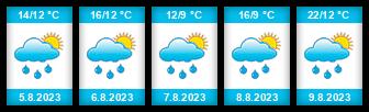 Výhled počasí pro místo Smrkovský rybník na Slunečno.cz
