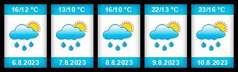 Výhled počasí pro místo Blatina II na Slunečno.cz