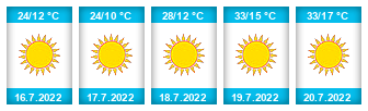 Výhled počasí pro místo Hráz na Slunečno.cz